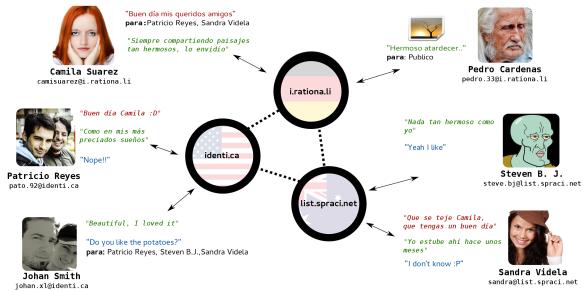 Un ejemplo con solo tres de todos los nodos de públicos de la red social Pump.io.
